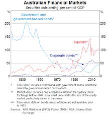 The Long View On Australian Equities Speeches Rba