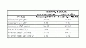 Resistivity Of Concrete And Mortars Weber Uk