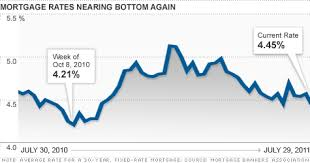 Mortgage Rates Plunge Flirting With New Lows Aug 3 2011