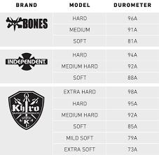 Skateboard Length And Width Chart Buyers Guide Skateboard Trucks