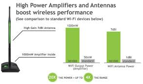 Boosting Wifi Signal Antenna Limimacira