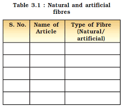 Ncert Class Viii Science Chapter 3 Synthetic Fibres And