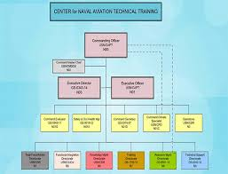 42 Accurate Navair Organization Chart