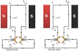 Electric generator physics Motors Diagram To Show Working Of Electric Generator Electric Generator