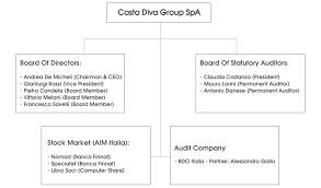 Info For Shareholders Casta Diva Group