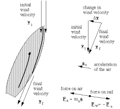 Points Of Sail Chart The Physics Of Sailing