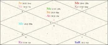 Gauri Khan Birthday Prediction Horoscope