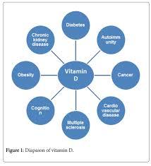 cardiovascular diseases and vitamin d