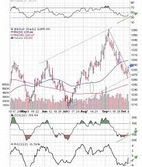 Silverseek Com Qoutes Charts Silverseek Com Qoutes Charts Peter Degraaf Blog Gold And Silver Price Report Several