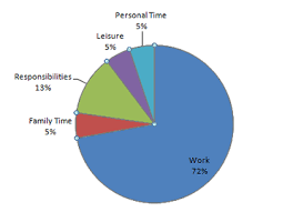 Time Management Making Time For A Healthier Lifestyle