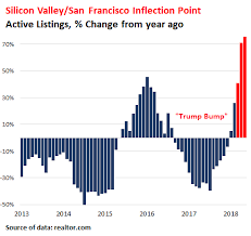 Is San Francisco Bay Area Real Estate In A Bubble 2019