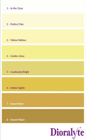 Dehydration Symptoms And Signs Colour Of Urine Chart