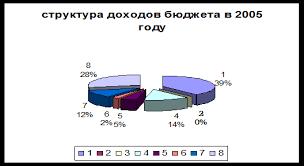 Курсовая работа Анализ доходов и расходов муниципального бюджета  Структура доходов бюджета в 2005 году