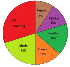 Exercise 1 Pie Chart Data Interpretation Narvi Academy