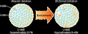 「Uranium enrichment」の画像検索結果