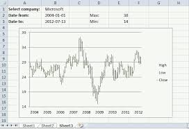 C Stock Chart Source Code Change Chart Axis Range Programmatically
