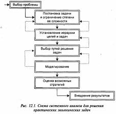 Основные этапы системного анализа Выбор проблемы Постановка   не поддающейся системному анализу а с другой выбрать проблему которую можно более экономно решить не используя всю мощь методов системного анализа