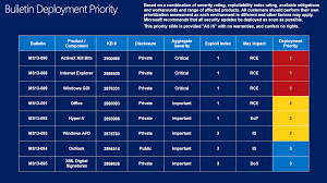 Deployment Patch Chart 2016 Authenticity And The November 2013 Security Updates Msrc