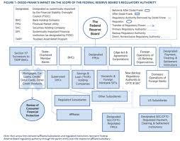 The Federal Reserves Expanding Regulatory Umbrella