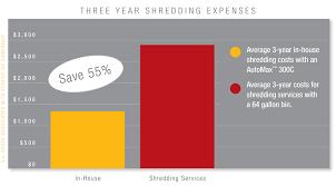 Medical Chart Shredding Onsite Vs Offsite Shredding Fellowes