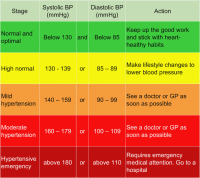 High Blood Pressure Chart 2018 Dr Sherazi High Blood