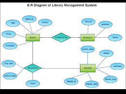 e r diagram of library management system   computers hub e r diagram of library management system