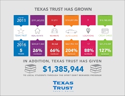 Net Worth Of Business Texas Trust Credit Union Achieves 1 Billion In Assets