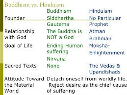 Compare And Contrast Hinduism And Buddhism Chart Buddhism Vs Hinduism History Of Buddhism Hinduism Buddhism