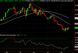 3 Big Stock Charts For Wednesday Coca Cola Hologic And
