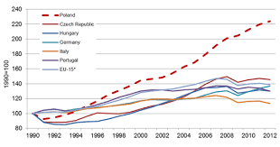 Graph Of The Week Polands Success Story European Commission