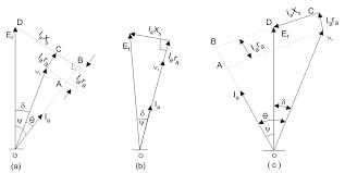 phasor diagram for synchronous generator electrical4u phasor diagram of synchronous generator