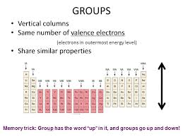 The Periodic Table of Elements - ppt video online download