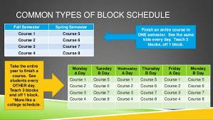 Block Scheduling Colleges Faculty Presentation On Block Scheduling