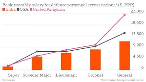 Army Income Chart Two Charts Show How Much Indian Soldiers Are Paid Vs Their