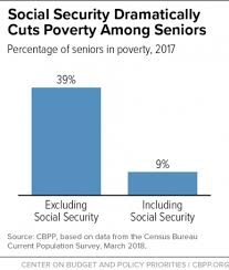 Social Security Comparison Chart Social Security Lifts More Americans Above Poverty Than Any