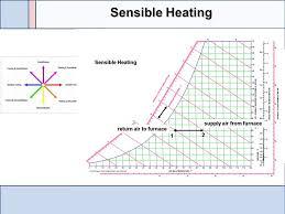 Sensible Cooling Psychrometric Chart Psychrometric Chart Basics Ppt Video Online Download
