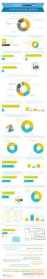 Best 25 Linkedin Job Ideas On Pinterest What Is Linkedin How
