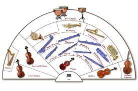 Seating Chart Of The Traditional Symphony Orchestra
