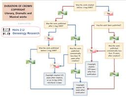 Pictorial Flow Chart Pictorial Showing How Copyright Flowchart For Uk Literary
