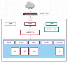 Cloud Architecture Openstack Private Cloud Architecture Openstack Faq