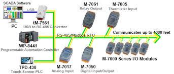remote i o data acquisition icp das usa inc remote i o module diagram image