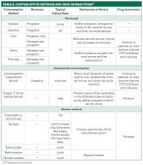Veterinary Drug Interaction Chart Oral Contraceptives Are Susceptible To Several Interactions