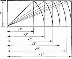 Реферат Золотое сечение гармоническая пропорция Рис 2 Пропорциональная система Динамическая симметрия Д Хэмбиджа