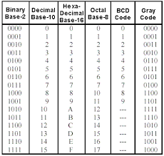 Electronics In Our Hands Binary To Gray And Gray To Binary
