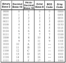 Binary Code Converter Text To Binary Conversion