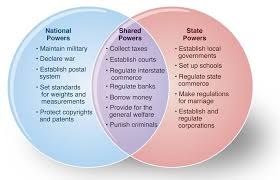 State Powers Vs Federal Powers Venn Diagram Figure 3 1 Titled Chart Of U S Federalism The Chart Is