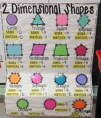Two Dimensional Shapes Anchor Chart Jessup Es Shape