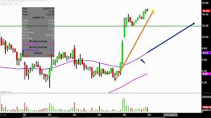 Acbff Stock Price Chart Aurora Cannabis Inc Acbff Stock Chart Technical Analysis For 10 08 18