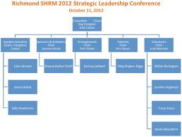 Communities_conference_org Chart Richmond Shrm