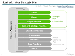 strategic planning frameworks catalyst strategies annual operational planning framework